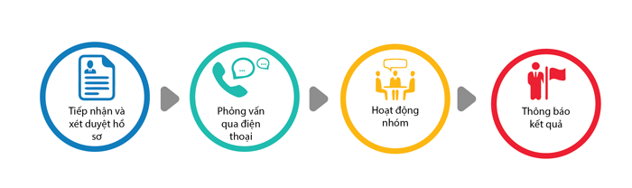 thebank_quy_trinh_tuyen_chon_prudential_ambassador_1489111824