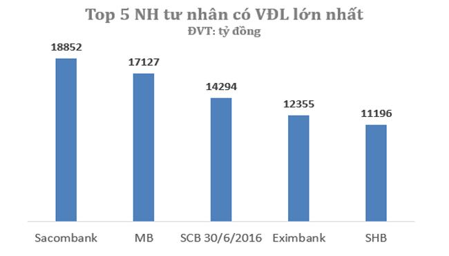 thebank_top5nganhangcophantunhanlonnhattaivietnam1_1489984819