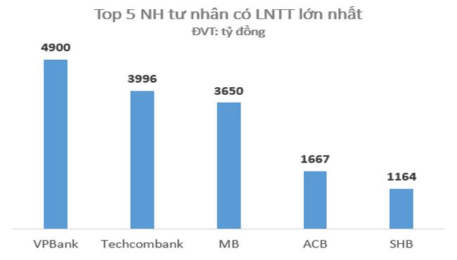 thebank_top5nganhangcophantunhanlonnhattaivietnam2_1489984896