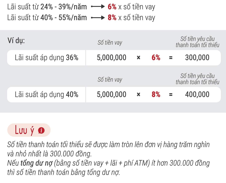 Số tiền thanh toán tối thiểu hàng tháng thẻ Vietcredit