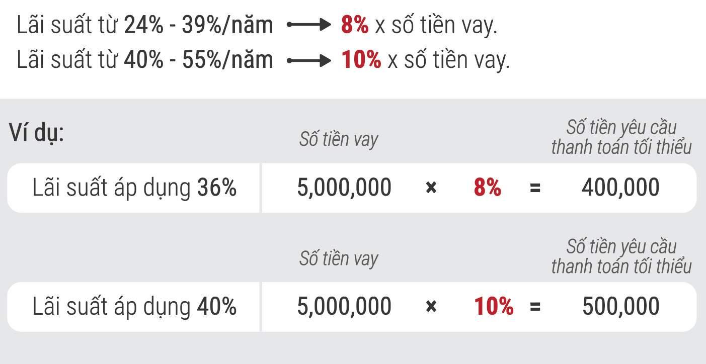 Số tiền thanh toán trong thời gian 20 ngày thẻ Vietcredit