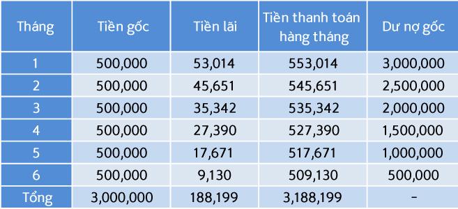Cách tính lãi suất vay trả góp Shinhan Bank