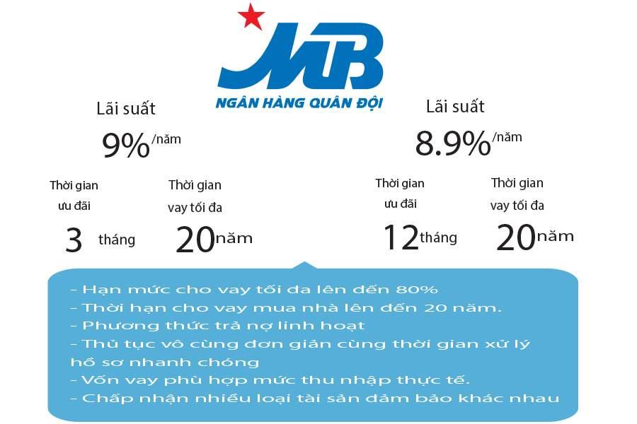 Lãi suất ưu đãi khi vay mua nhà trả góp MBBank