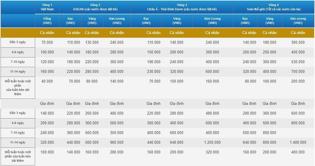 Chi phí bảo hiểm quốc tế Flexi Bảo Việt