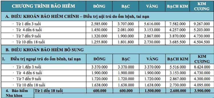 Bảng biểu phí bảo hiểm cho bé tại Bảo Việt