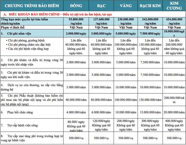 Bảng quyền lợi chính bảo hiểm cho bé tại Bảo Việt