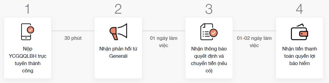 Gửi hồ sơ trực tuyến qua ứng dụng GenVita