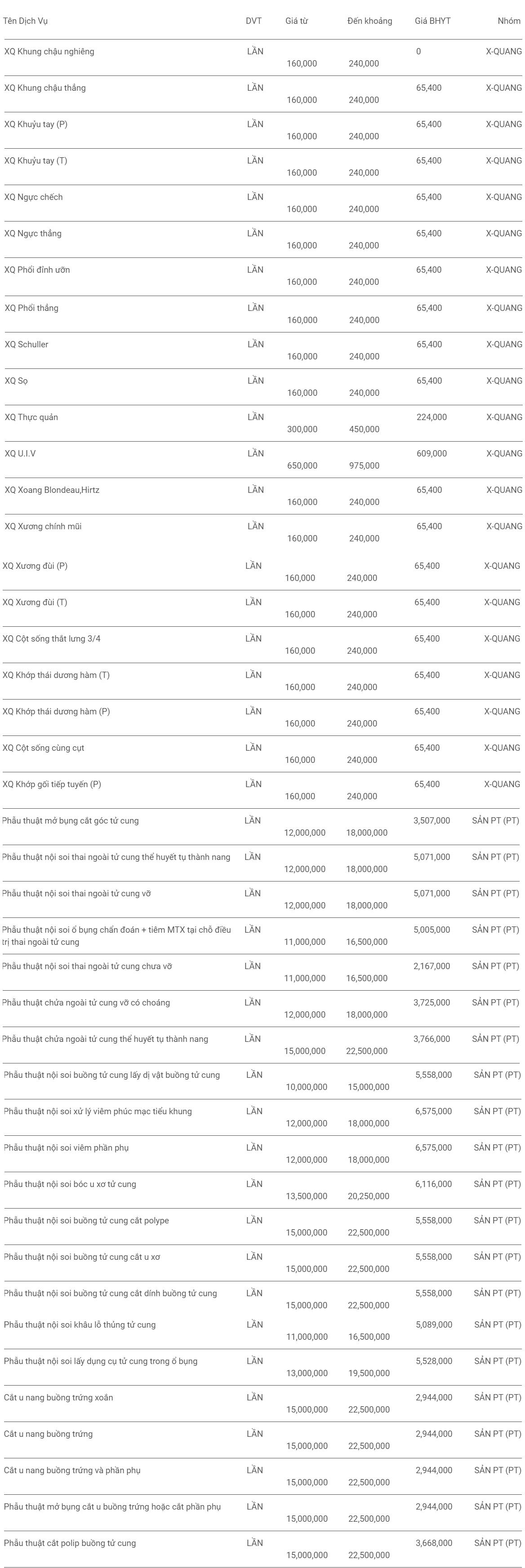 Giá khám bệnh viện Vạn Hạnh