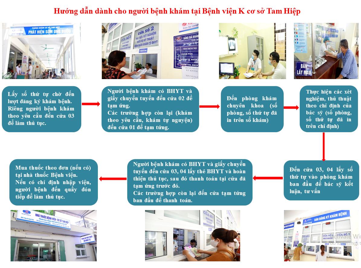 Quy trình khám bệnh viện K cơ sở Tam Hiệp