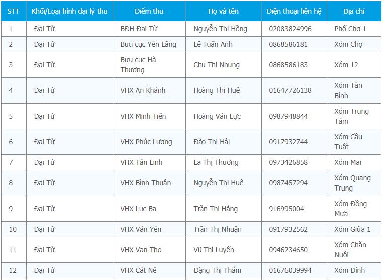 Hiển thị kết quả tra cứu bảo hiểm y tế Thái Nguyên