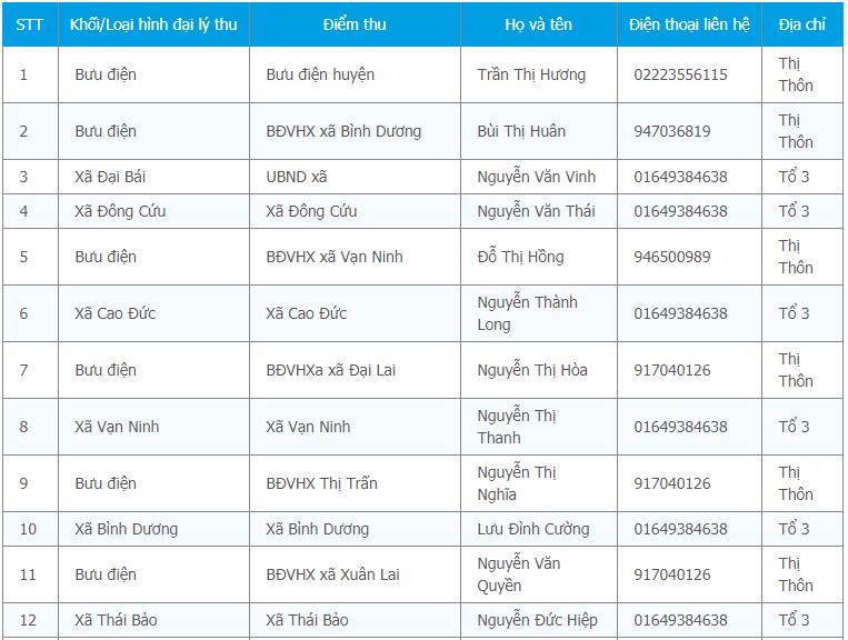 Kết quả tra cứu bảo hiểm y tế Bắc Ninh