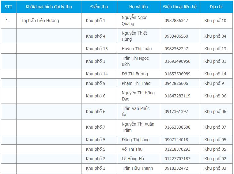 Kết quả tra cứu bảo hiểm y tế Bình Thuận