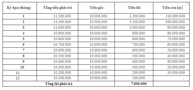 thebank_4tinhlaisuatvaytinchap_1514400305