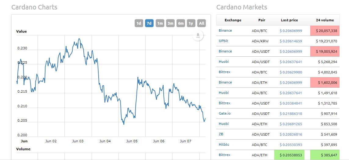 Tham khảo biểu đồ tăng trưởng của Cardano gần đây (Nguồn: World Coin Index)