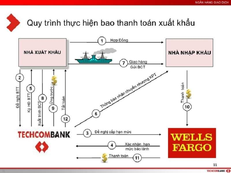 Trong hình là quy trình thực hiện bao thanh toán xuất khẩu tại Việt Nam.