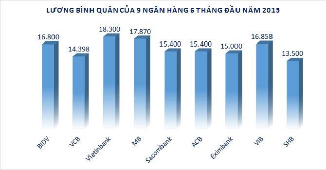 luong-binh-quan-10-ngan-hang-6-thang-dau-nam-2015-co-nhieu-bat-ngo