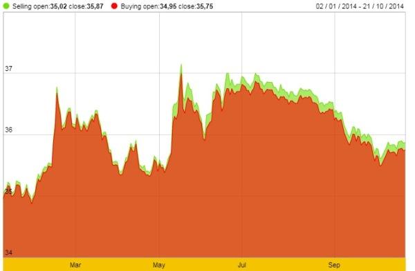 Mức tăng của vàng không bằng lãi suất gửi tiết kiệm cùng thời điểm